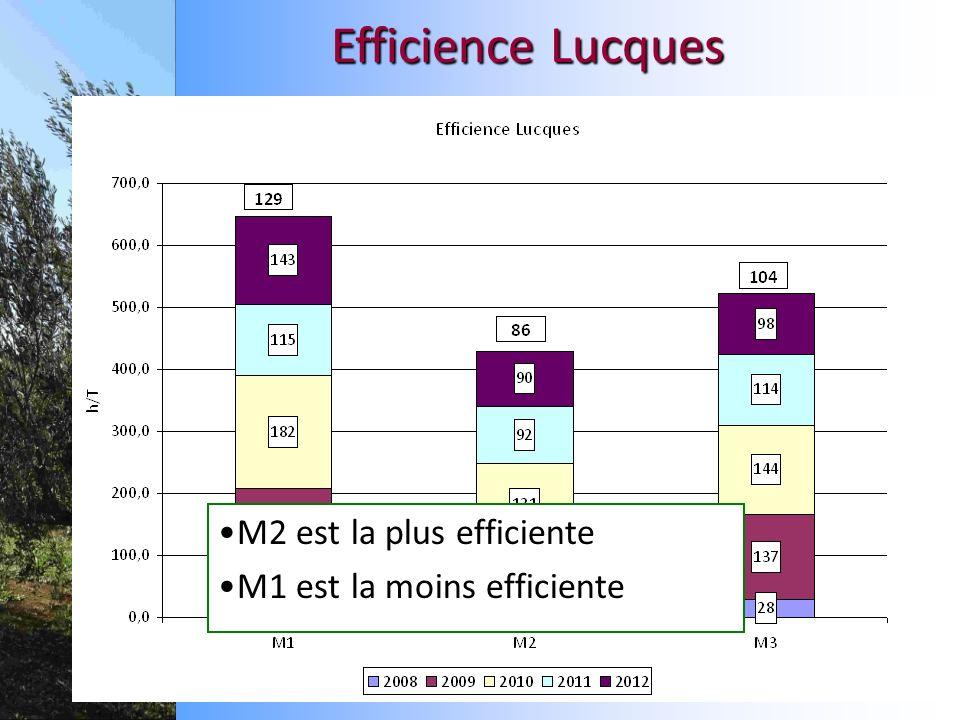 M2 est la plus efficiente M1 est la moins efficiente