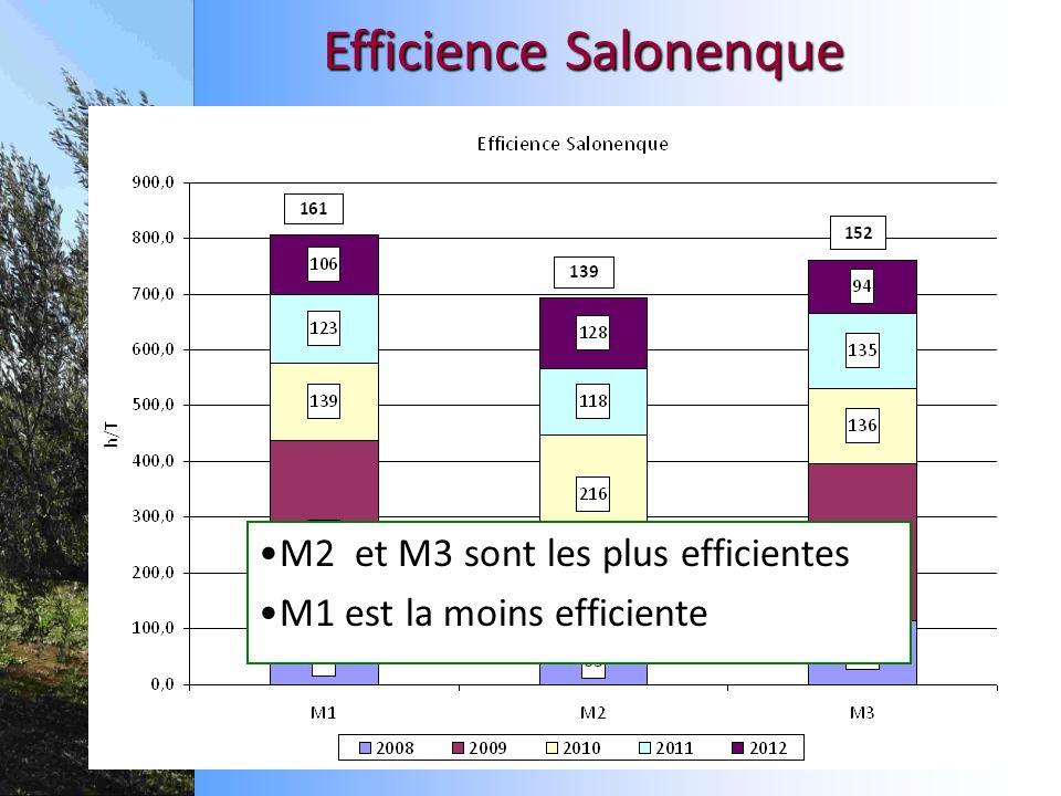 M2 et M3 sont les plus efficientes M1 est la moins efficiente