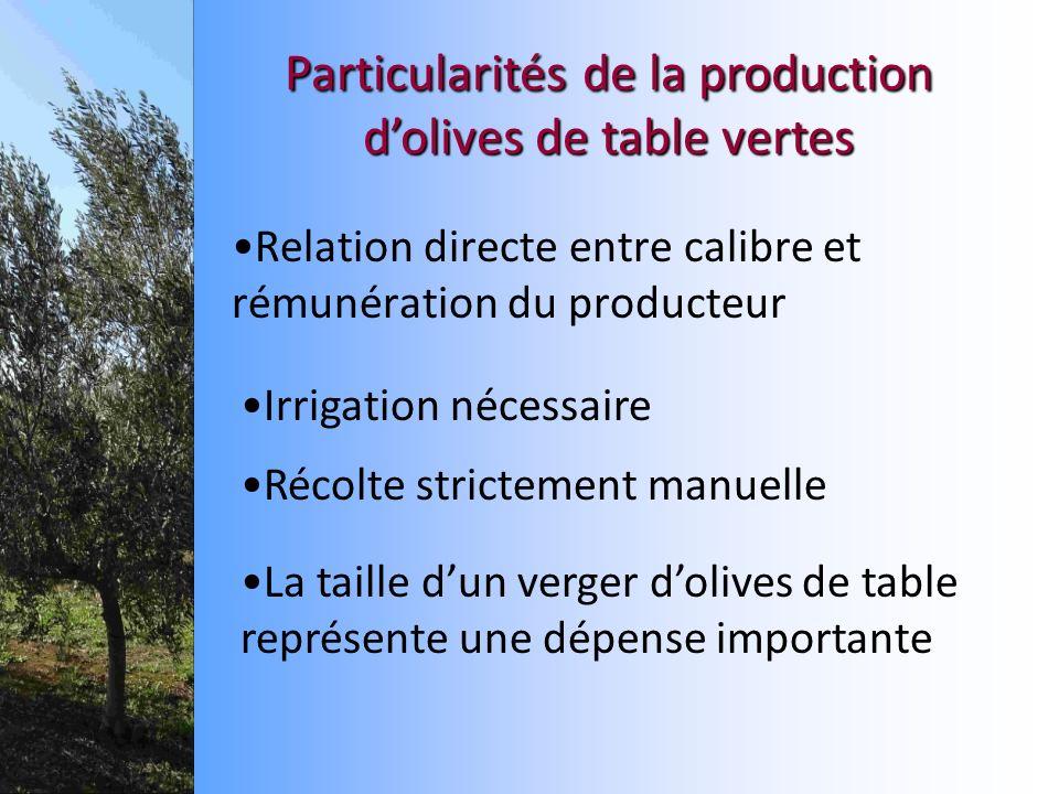 Relation directe entre calibre et rémunération du producteur