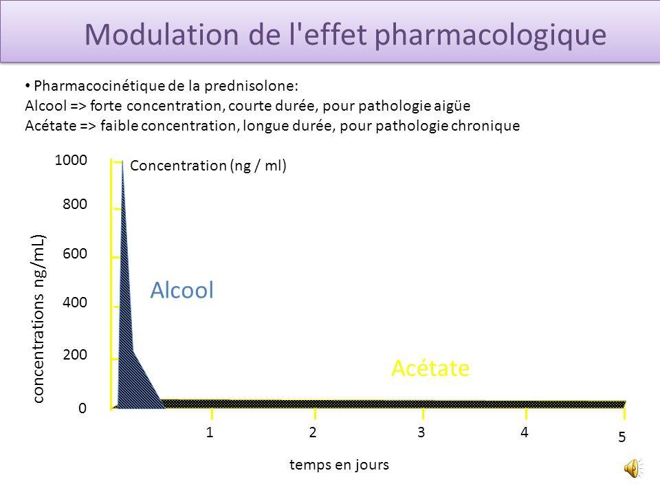 Modulation de l effet pharmacologique