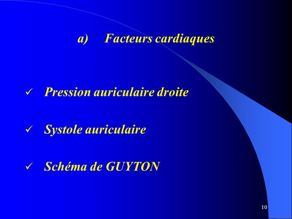 Facteurs cardiaques Pression auriculaire droite Systole auriculaire Schéma de GUYTON
