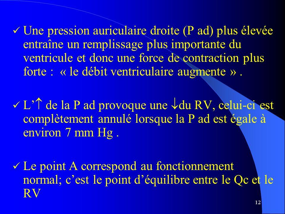 Une pression auriculaire droite (P ad) plus élevée entraîne un remplissage plus importante du ventricule et donc une force de contraction plus forte : « le débit ventriculaire augmente » .
