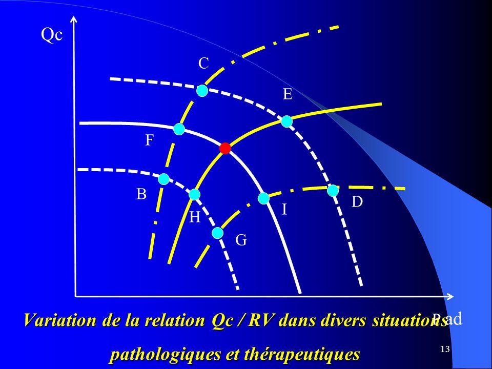 Qc C. E. F. B. D. I. H. G. Variation de la relation Qc / RV dans divers situations pathologiques et thérapeutiques.