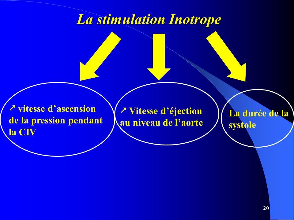 La stimulation Inotrope
