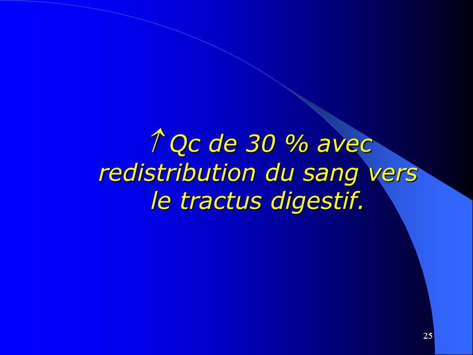  Qc de 30 % avec redistribution du sang vers le tractus digestif.