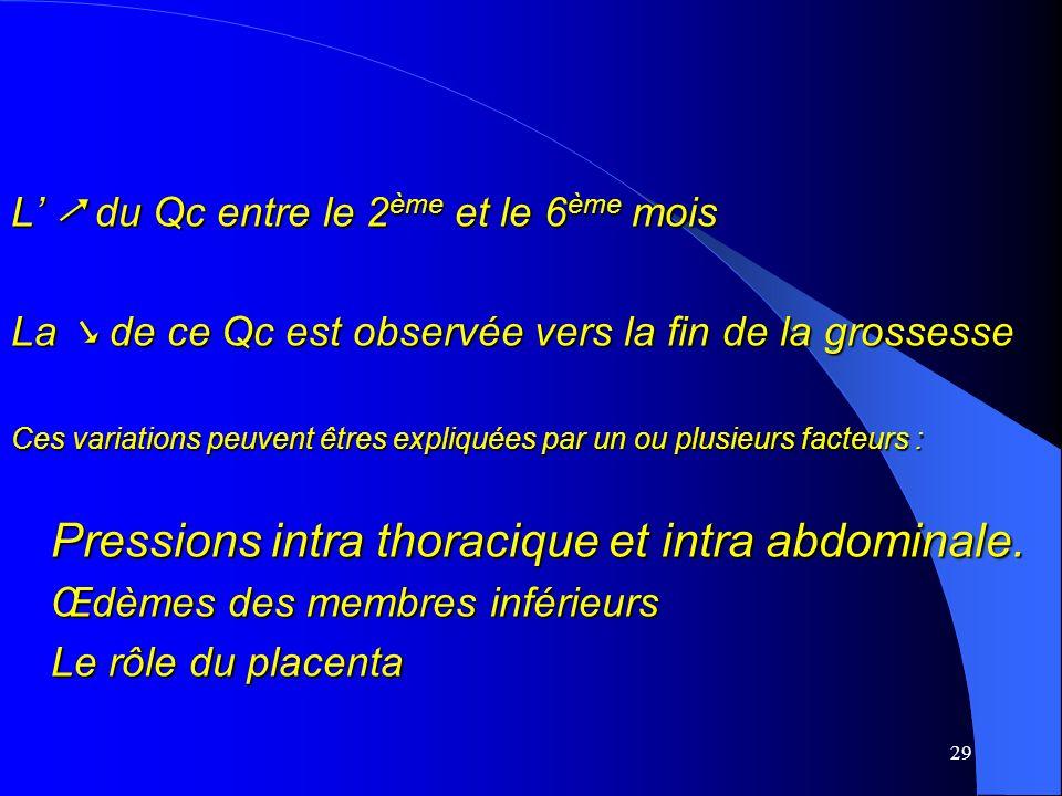 Pressions intra thoracique et intra abdominale.
