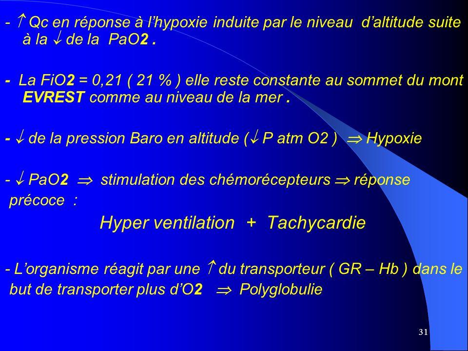 -  Qc en réponse à l'hypoxie induite par le niveau d'altitude suite à la  de la PaO2 .