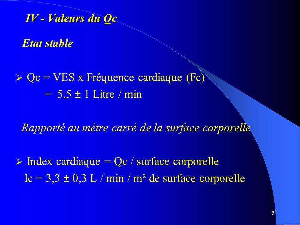 Etat stable IV - Valeurs du Qc Qc = VES x Fréquence cardiaque (Fc)