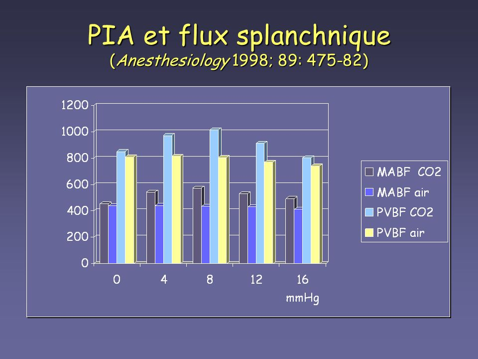 PIA et flux splanchnique (Anesthesiology 1998; 89: 475-82)