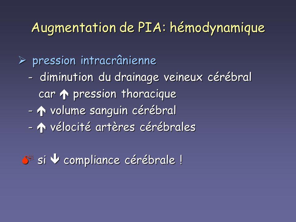 Augmentation de PIA: hémodynamique