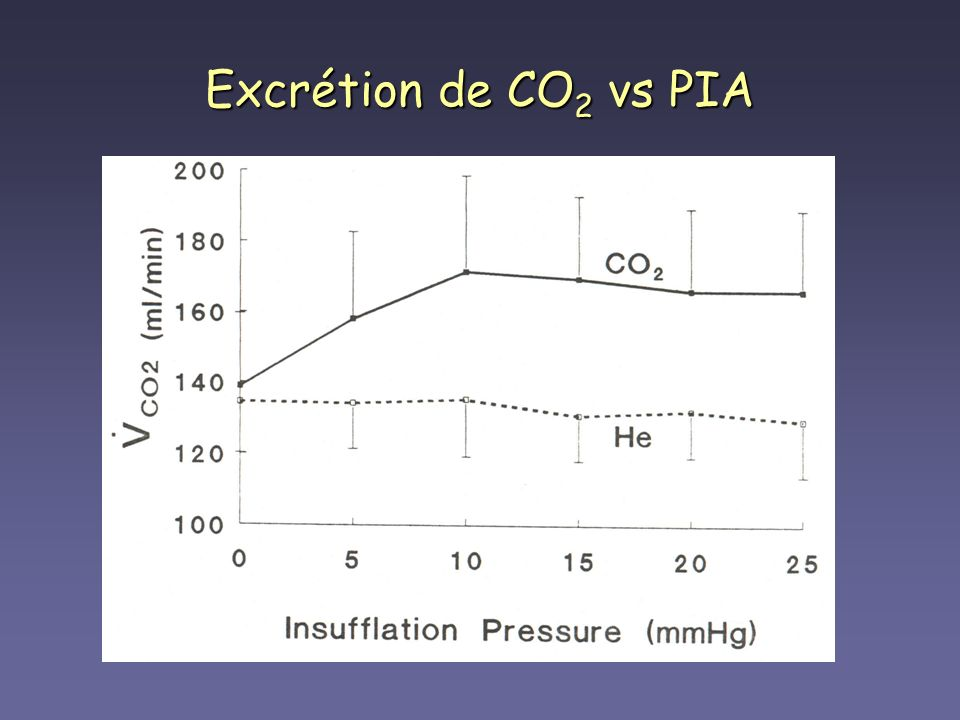 Excrétion de CO2 vs PIA