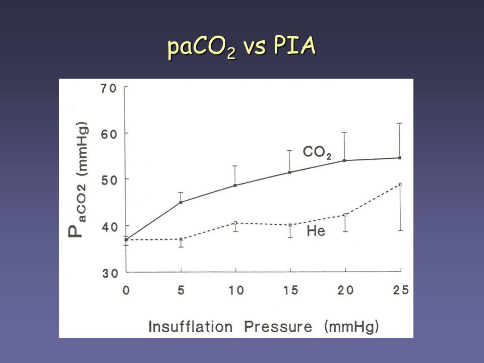 paCO2 vs PIA