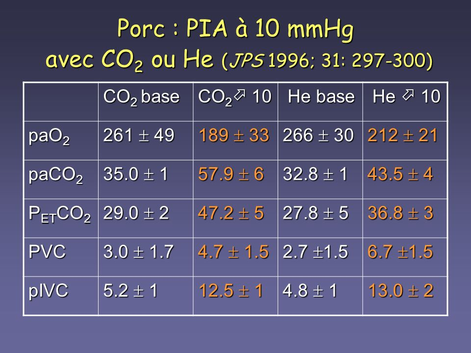 Porc : PIA à 10 mmHg avec CO2 ou He (JPS 1996; 31: 297-300)