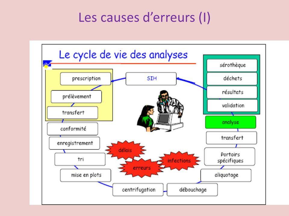 Les causes d'erreurs (I)