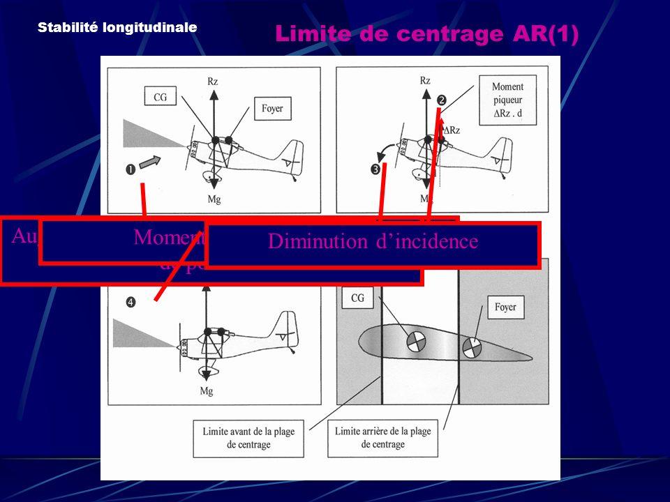 Limite de centrage AR(1)