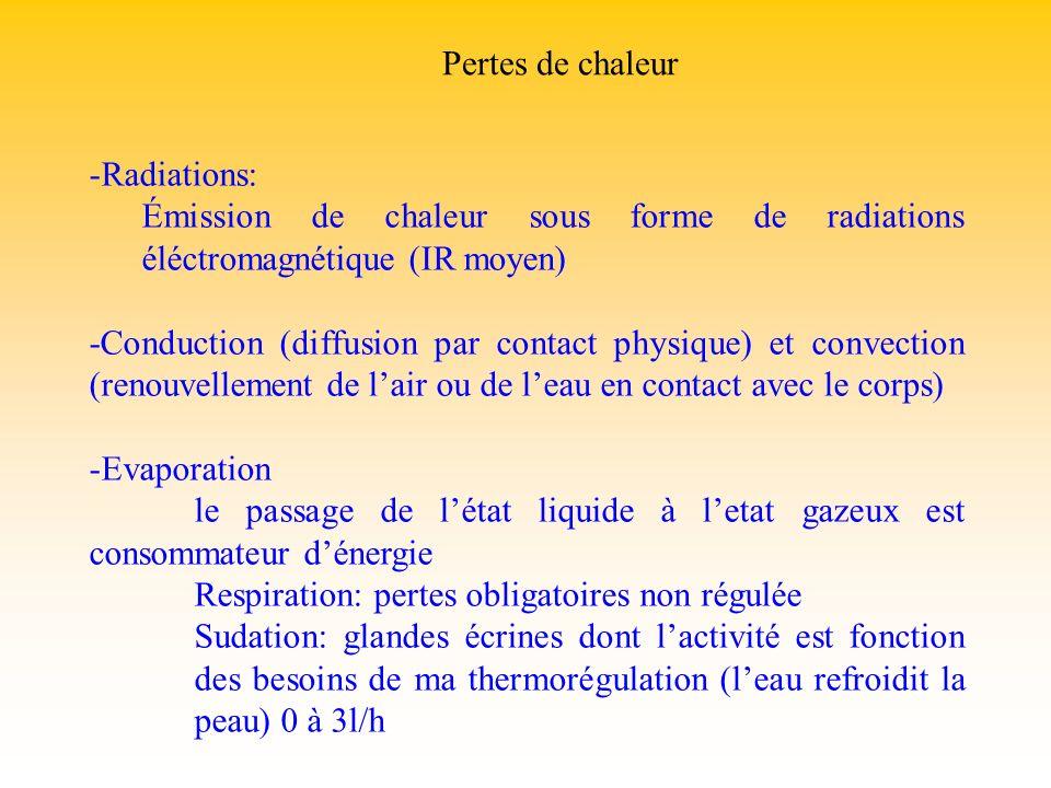 Pertes de chaleur Radiations: Émission de chaleur sous forme de radiations éléctromagnétique (IR moyen)