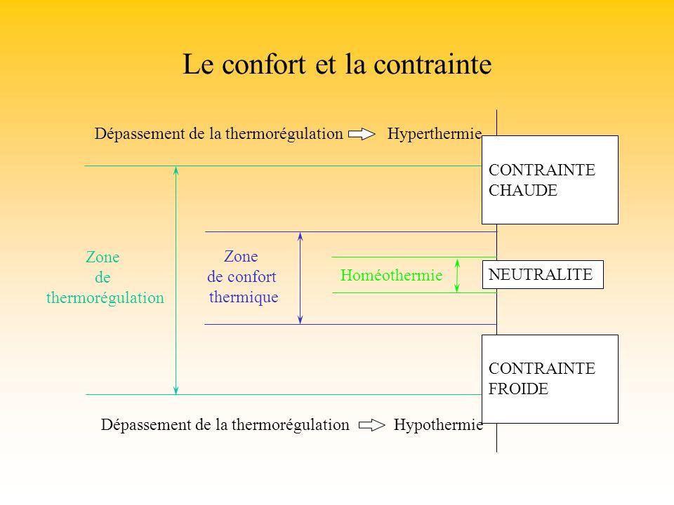 Le confort et la contrainte