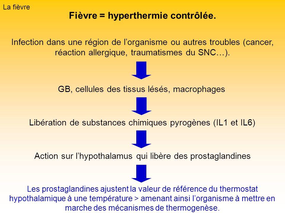 Fièvre = hyperthermie contrôlée.