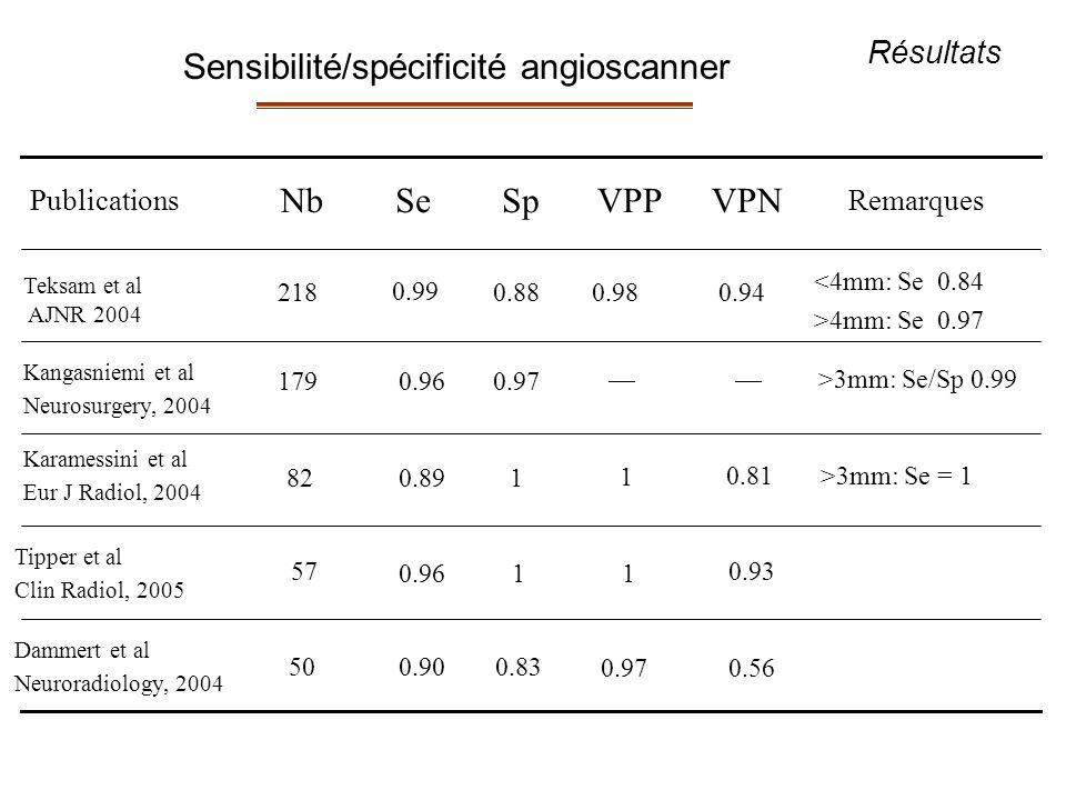 Sensibilité/spécificité angioscanner