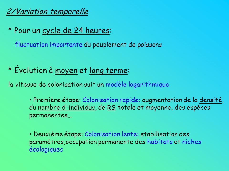 2/Variation temporelle