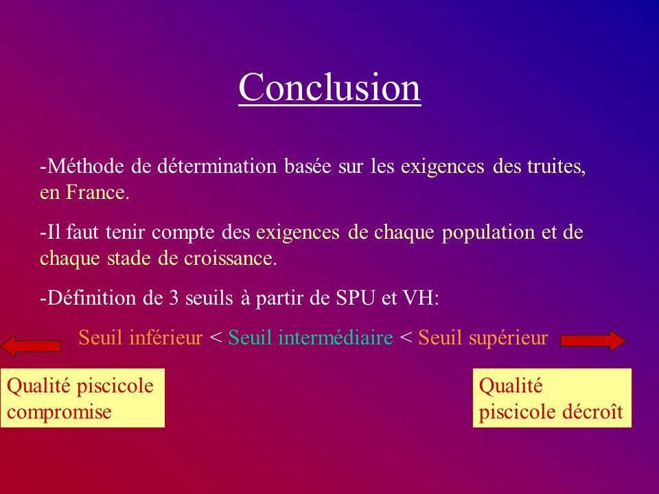 Conclusion Méthode de détermination basée sur les exigences des truites, en France.