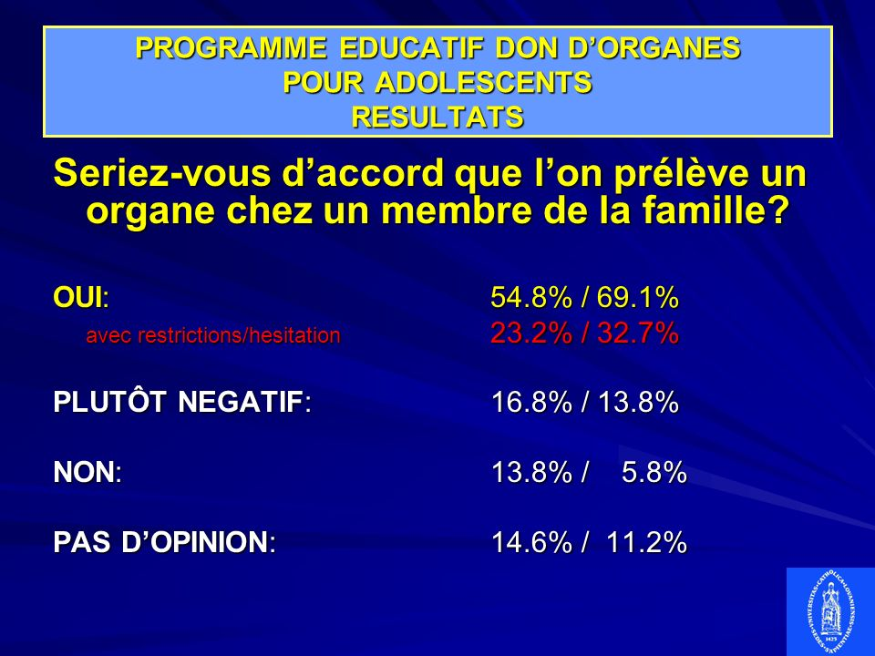 PROGRAMME EDUCATIF DON D'ORGANES POUR ADOLESCENTS RESULTATS