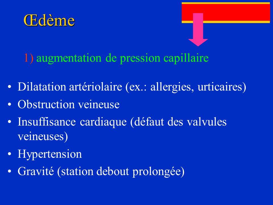 Œdème 1) augmentation de pression capillaire