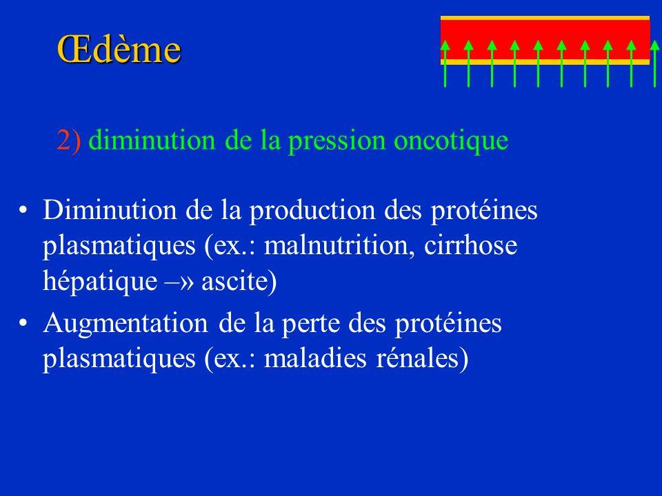 Œdème 2) diminution de la pression oncotique