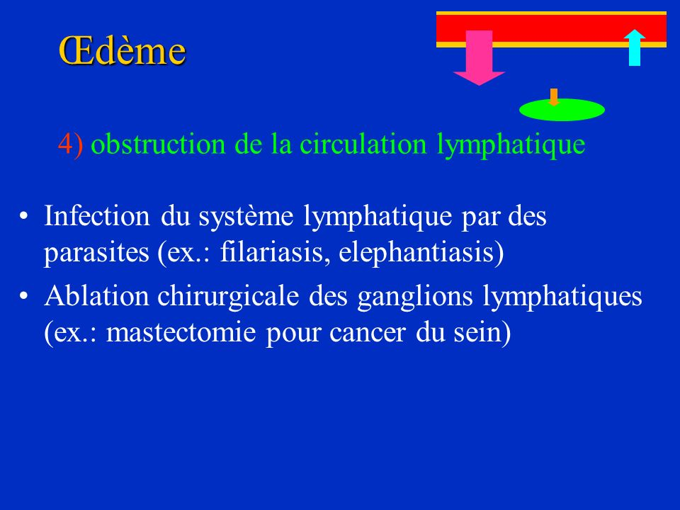Œdème 4) obstruction de la circulation lymphatique
