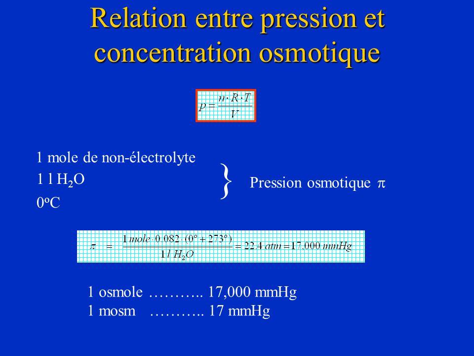 Relation entre pression et concentration osmotique