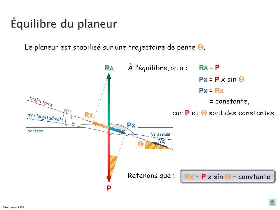 Équilibre du planeur Le planeur est stabilisé sur une trajectoire de pente . RA. À l'équilibre, on a :