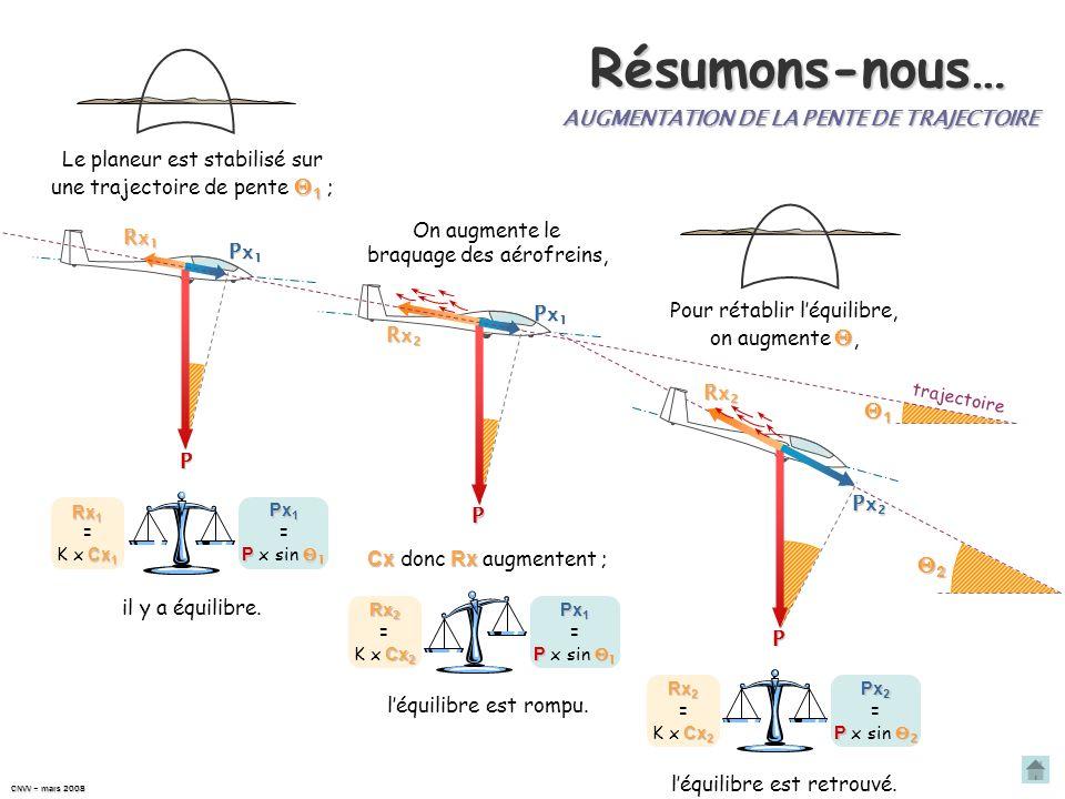 Résumons-nous… 1 2 AUGMENTATION DE LA PENTE DE TRAJECTOIRE