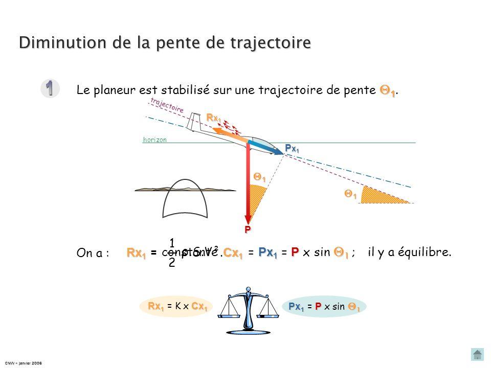 1 Diminution de la pente de trajectoire ρ.S.V²