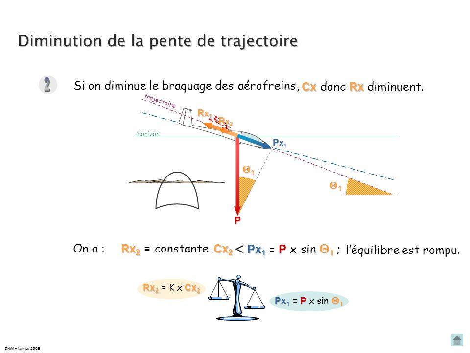 2 Diminution de la pente de trajectoire  Px1