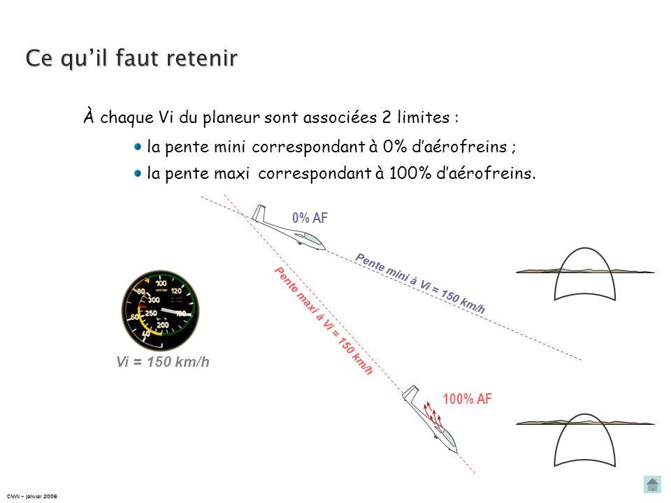 Ce qu'il faut retenir À chaque Vi du planeur sont associées 2 limites : la pente mini. correspondant à 0% d'aérofreins ;
