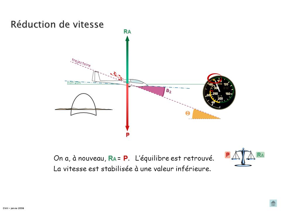 Réduction de vitesse On a, à nouveau, RA = P.