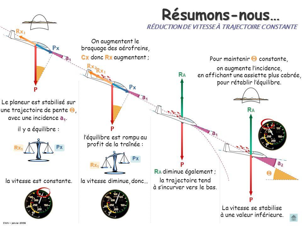 Résumons-nous…  RÉDUCTION DE VITESSE À TRAJECTOIRE CONSTANTE P Rx1 Px