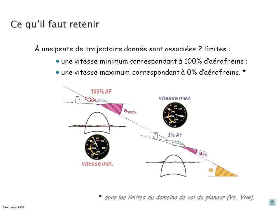 Ce qu'il faut retenir À une pente de trajectoire donnée sont associées 2 limites : une vitesse minimum.
