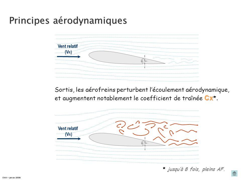 Principes aérodynamiques