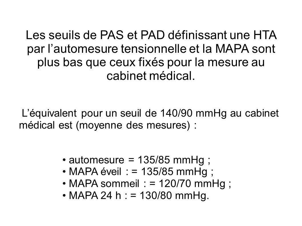 Les seuils de PAS et PAD définissant une HTA par l'automesure tensionnelle et la MAPA sont plus bas que ceux fixés pour la mesure au cabinet médical.