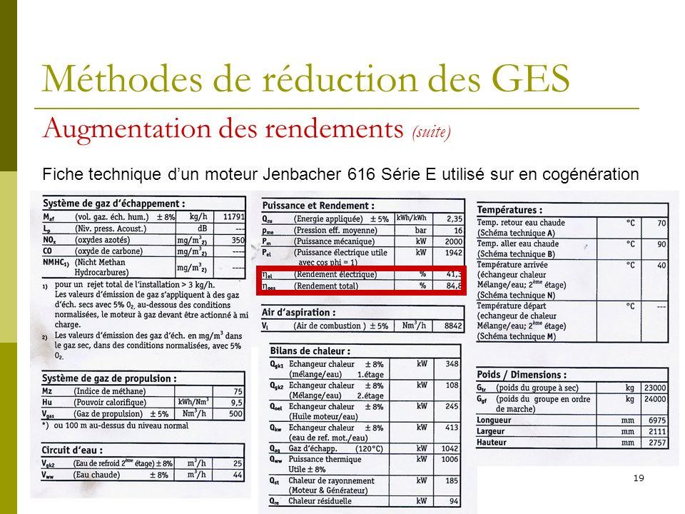 Méthodes de réduction des GES