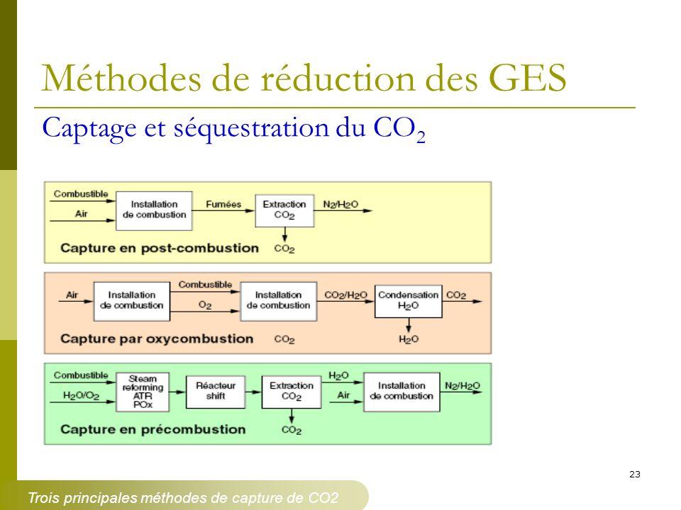 Trois principales méthodes de capture de CO2