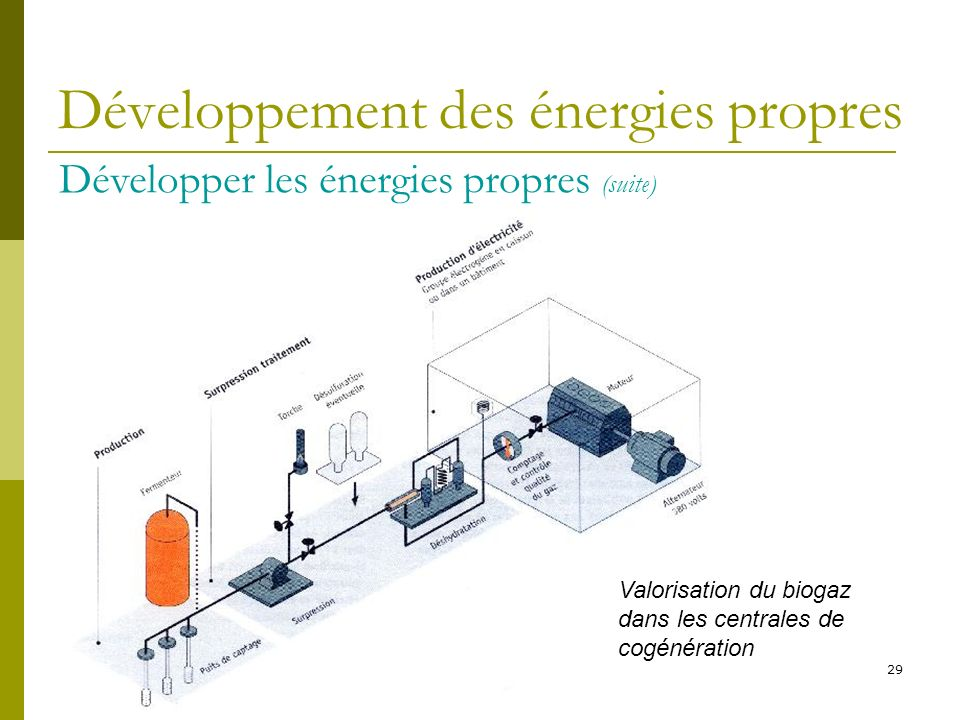 Développement des énergies propres