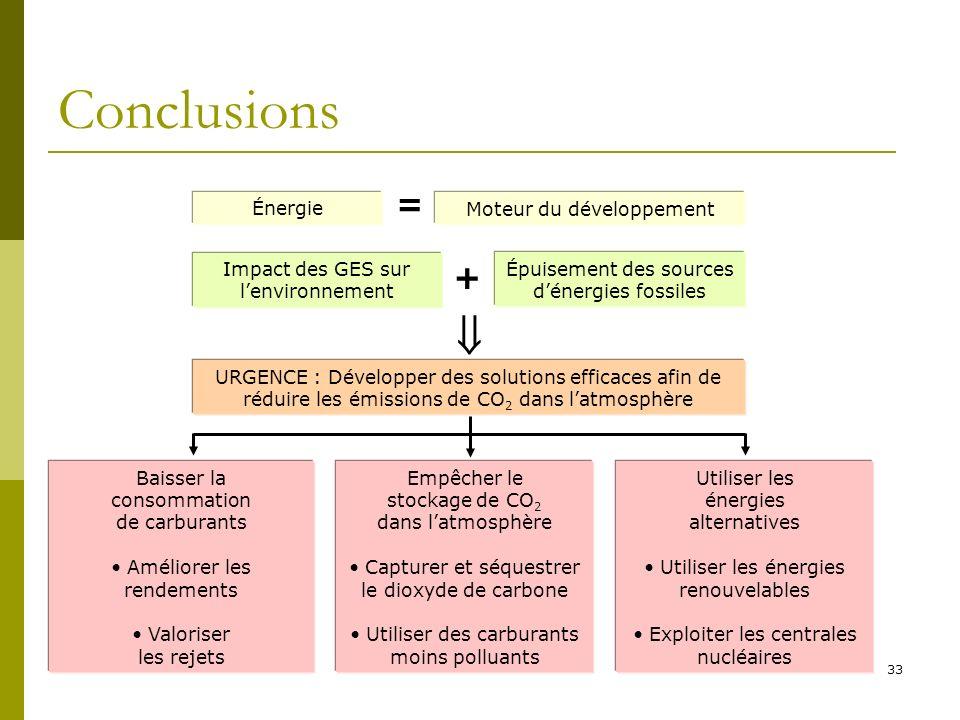 Conclusions  = + Énergie Moteur du développement