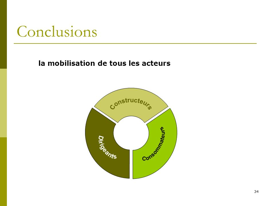 Conclusions Constructeurs Consommateurs Dirigeants