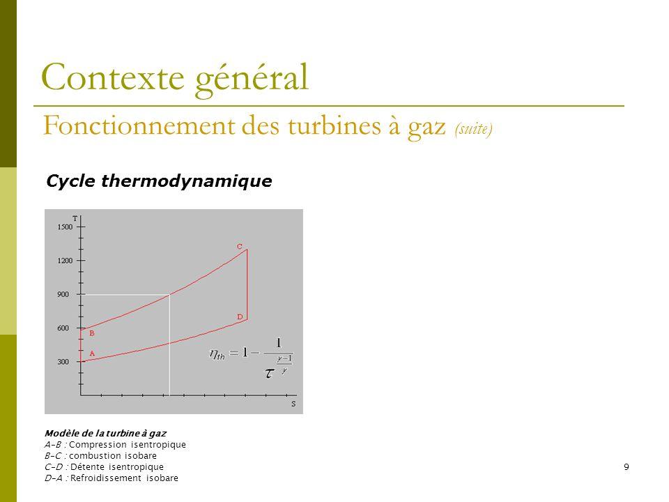 Contexte général Fonctionnement des turbines à gaz (suite)