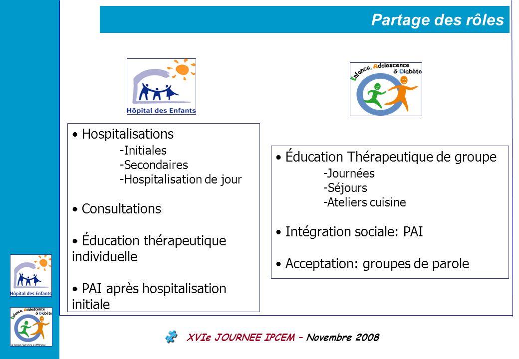 Partage des rôles Hospitalisations -Initiales