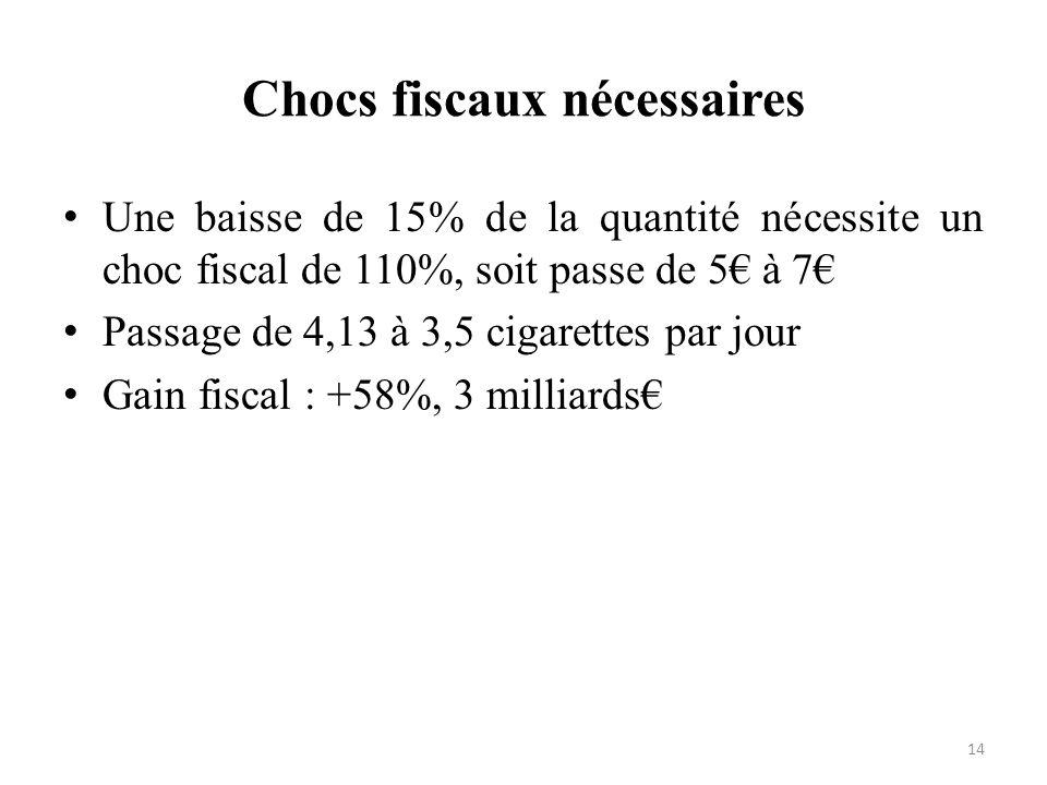 Chocs fiscaux nécessaires