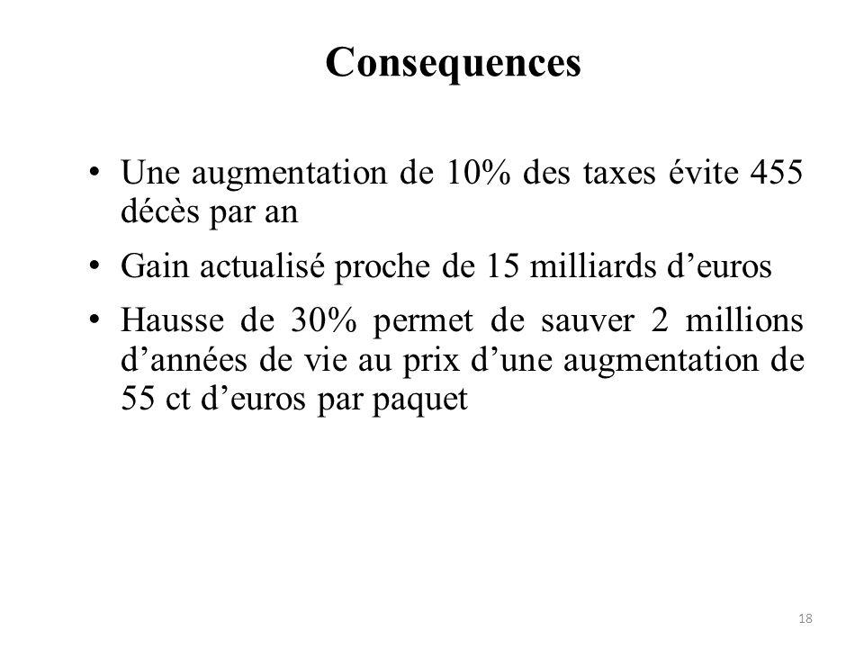 Consequences Une augmentation de 10% des taxes évite 455 décès par an