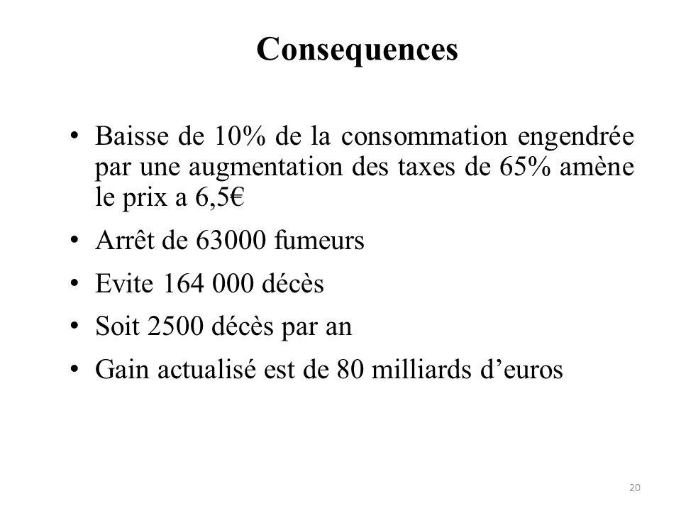 Consequences Baisse de 10% de la consommation engendrée par une augmentation des taxes de 65% amène le prix a 6,5€